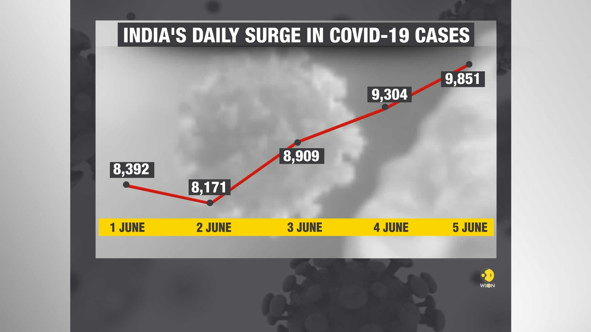 India replaces Italy to become 6th worst-hit country by coronavirus pandemic