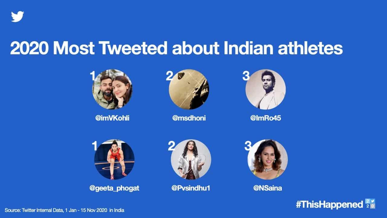 ThisHappened20 Kohli, Dhoni most mentioned athletes on Twitter ...